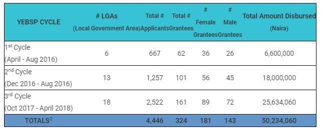 applicants garantees