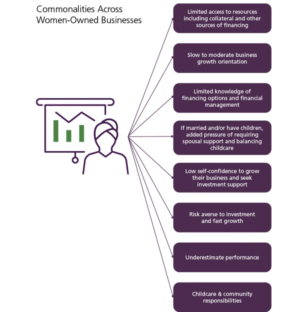Investing in Women Entrepreneurs Chart. Commonalities across women-owned businesses.