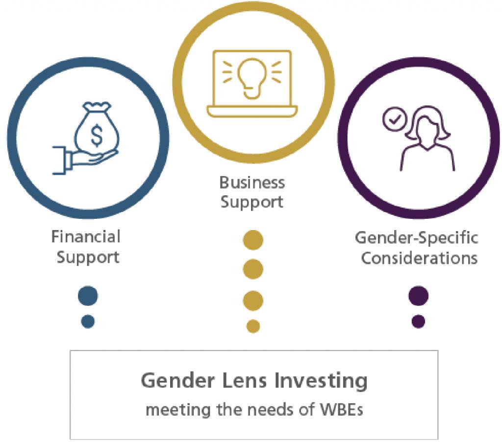 Investing in Women Entrepreneurs Chart. Gender lens investing