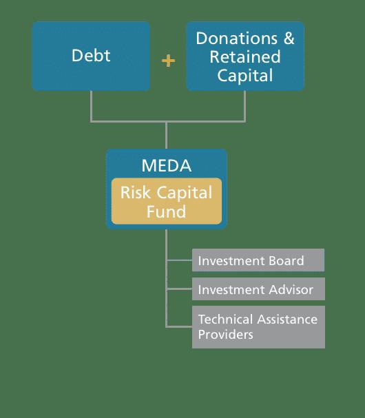 MRCF Model