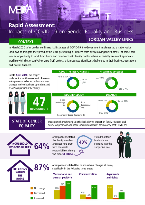 Rapid Assessment: Impact of COVID-19 on Gender Equality and Business